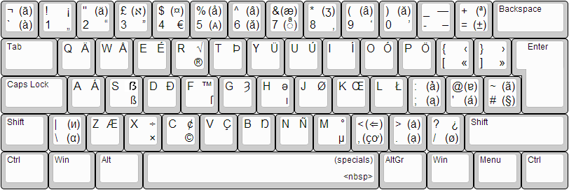 Picture of keyboard layout